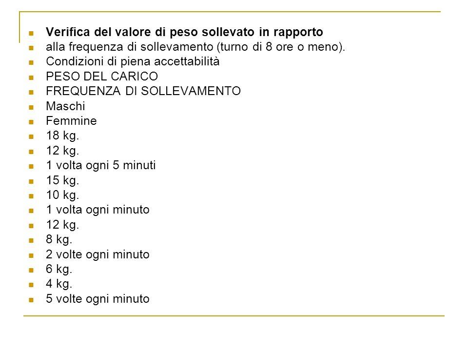 Verifica del valore di peso sollevato in rapporto alla frequenza di sollevamento (turno di 8 ore o meno). Condizioni di piena accettabilità PESO DEL C