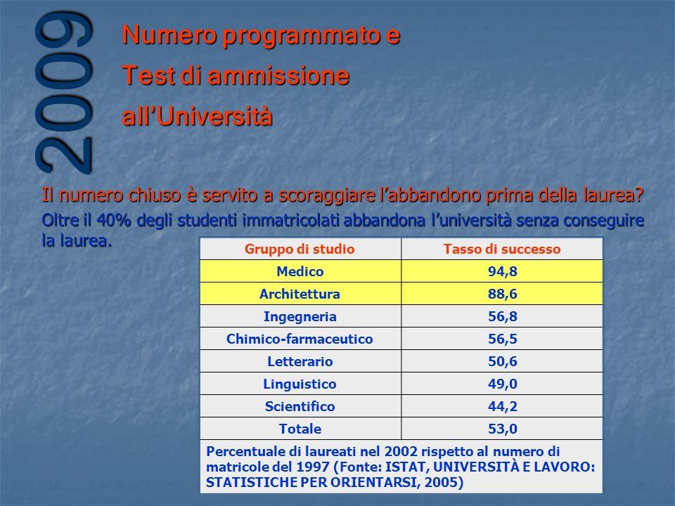 Numero programmato e Test di ammissione allUniversità 2009 Il numero chiuso è servito a scoraggiare labbandono prima della laurea? Gruppo di studioTas