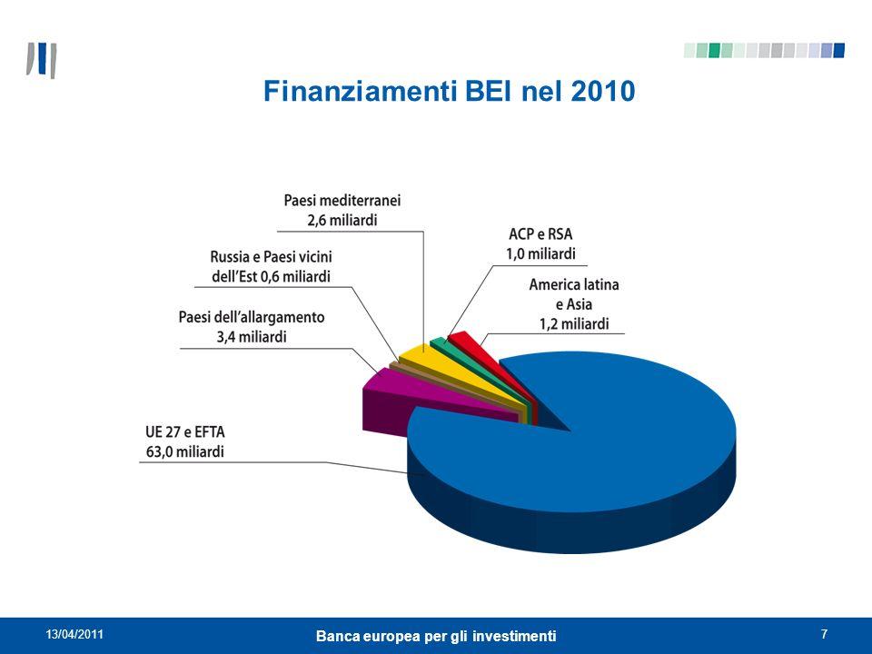 13/04/201118 Banca europea per gli investimenti Prodotti finanziari BEI 2 prodotti principali: Prestiti individuali => progetti aventi un costo superiore a EUR 25 milioni (istruttoria BEI completa) Prestiti PMI e globali => progetti aventi un costo compreso fra EUR 40.000 e EUR 25 milioni (istruttoria delegata ad una banca) Inoltre: Prestiti mid-cap => progetti promossi da mid-caps (società fino a 3000 dipendenti), aventi un costo inferiore a EUR 50 milioni (istruttoria BEI semplificata) Prestiti framework => progetti omogenei in settori o aree geografiche ben identificate aventi un costo inferiore a EUR 50 milioni (istruttoria BEI semplificata o delegata) Il finanziamento della BEI non può in ogni caso superare il 50% del costo del progetto (salvo particolari e giustificate eccezioni per le quali può raggiungere il 75% del costo del progetto o 100% se PMI).