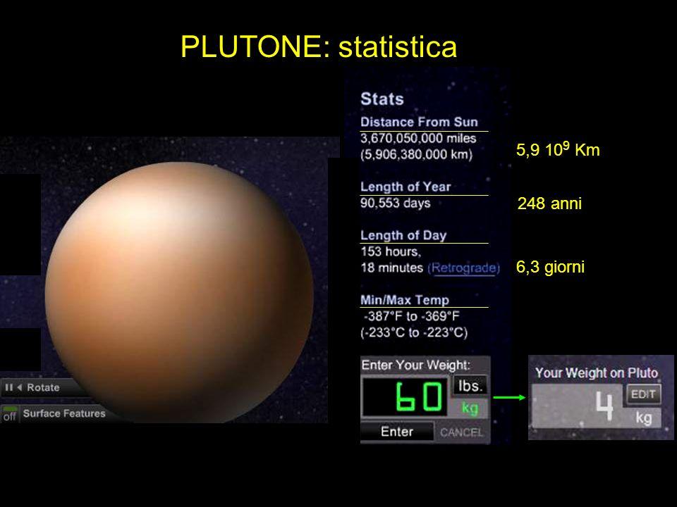 248 anni 6,3 giorni 5,9 10 9 Km PLUTONE: statistica