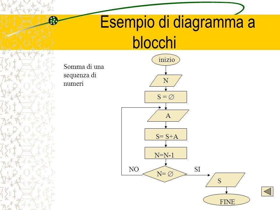 Esempio di diagramma a blocchi N S = A S= S+A N=N-1 N= S FINE SINO inizio Somma di una sequenza di numeri