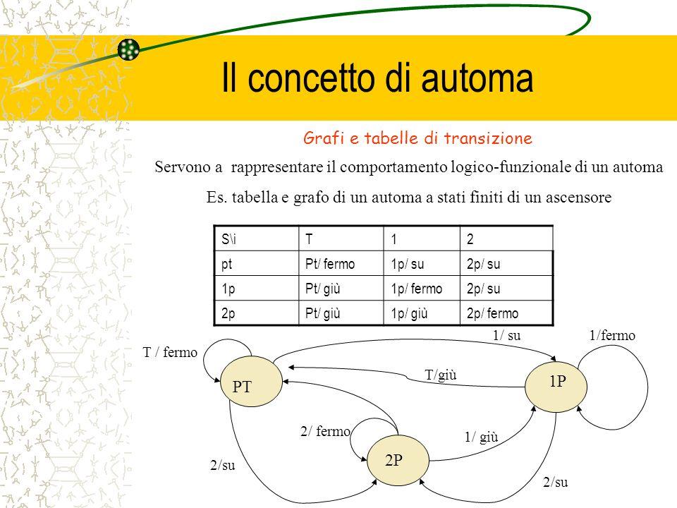 Il concetto di automa Grafi e tabelle di transizione Servono a rappresentare il comportamento logico-funzionale di un automa Es. tabella e grafo di un