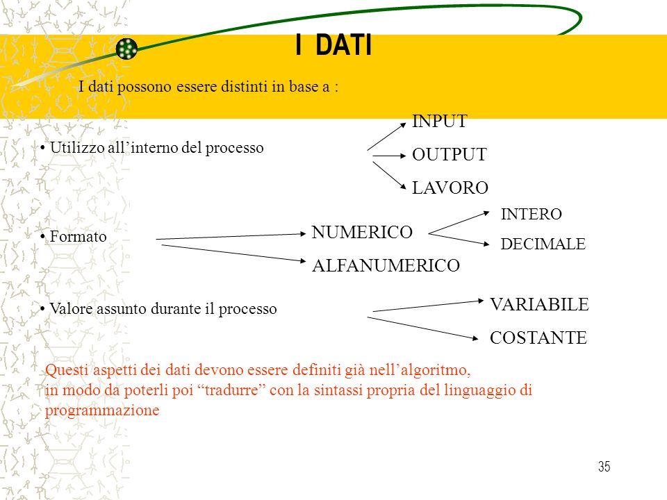35 I DATI I dati possono essere distinti in base a : Utilizzo allinterno del processo INPUT OUTPUT LAVORO Formato NUMERICO ALFANUMERICO Valore assunto