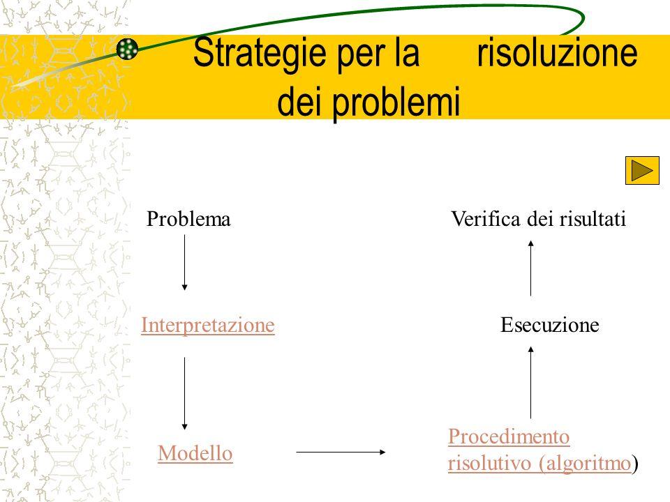 Strategie per la risoluzione dei problemi Problema Interpretazione Modello Procedimento risolutivo (algoritmoProcedimento risolutivo (algoritmo) Esecu