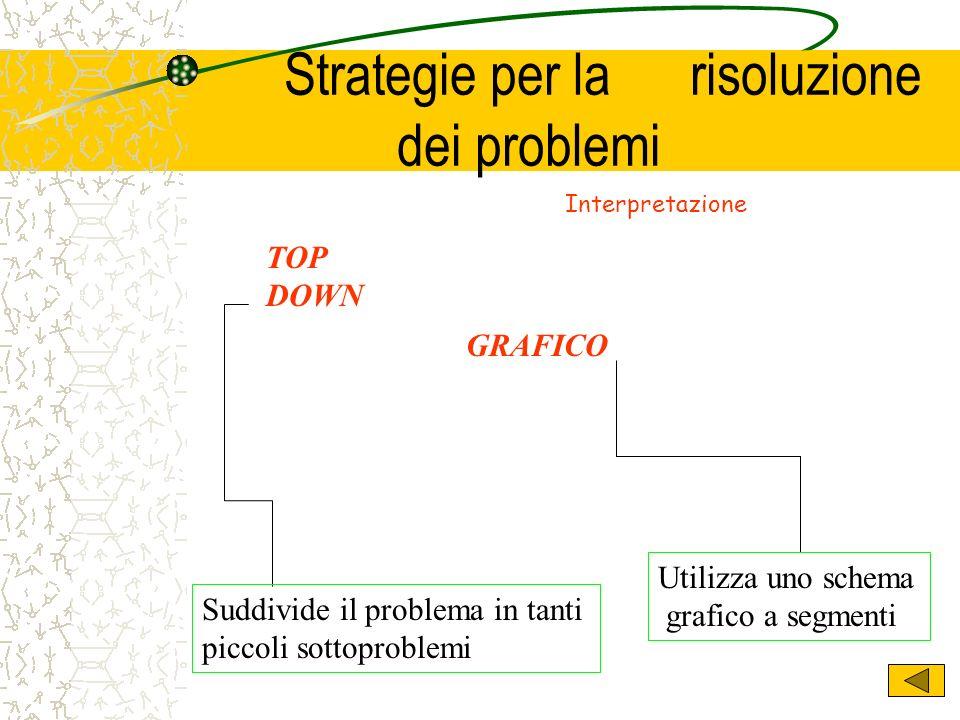 Strategie per la risoluzione dei problemi TOP DOWN Suddivide il problema in tanti piccoli sottoproblemi Utilizza uno schema grafico a segmenti GRAFICO
