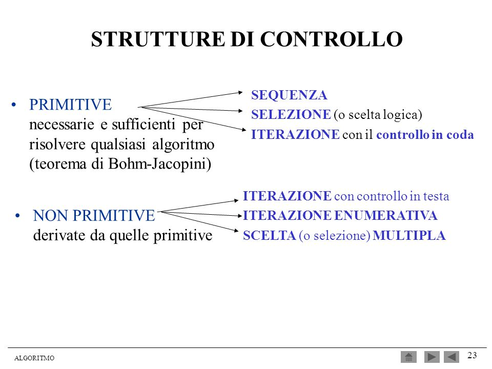 ALGORITMO 23 STRUTTURE DI CONTROLLO PRIMITIVE necessarie e sufficienti per risolvere qualsiasi algoritmo (teorema di Bohm-Jacopini) SEQUENZA SELEZIONE