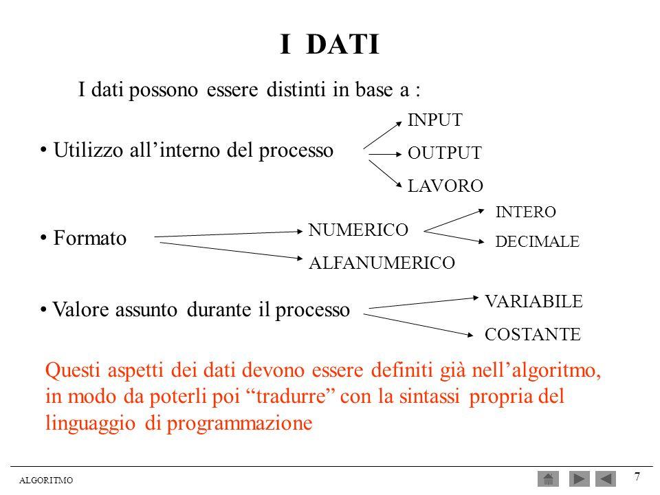 ALGORITMO 7 I DATI I dati possono essere distinti in base a : Utilizzo allinterno del processo INPUT OUTPUT LAVORO Formato NUMERICO ALFANUMERICO Valor