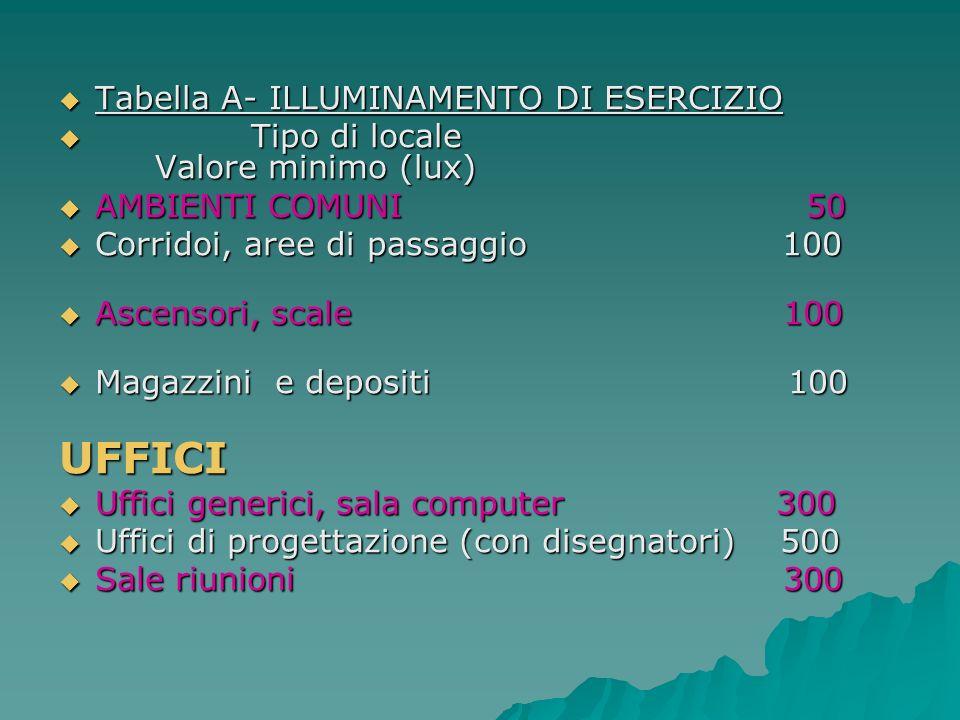 Tabella A- ILLUMINAMENTO DI ESERCIZIO Tabella A- ILLUMINAMENTO DI ESERCIZIO Tipo di locale Valore minimo (lux) Tipo di locale Valore minimo (lux) AMBI