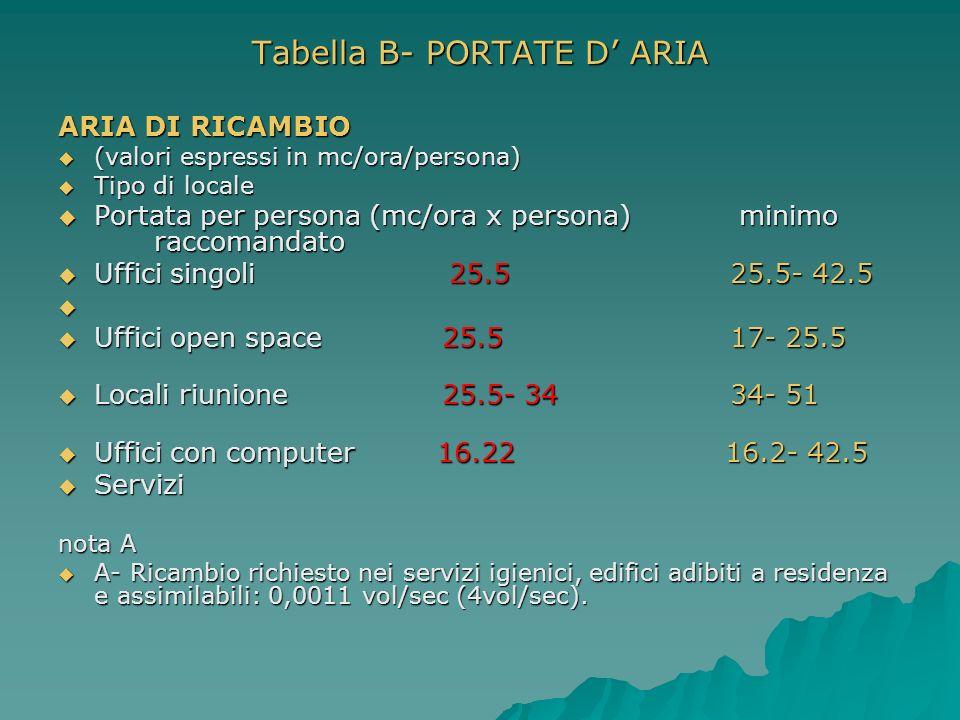 Tabella B- PORTATE D ARIA ARIA DI RICAMBIO (valori espressi in mc/ora/persona) (valori espressi in mc/ora/persona) Tipo di locale Tipo di locale Porta