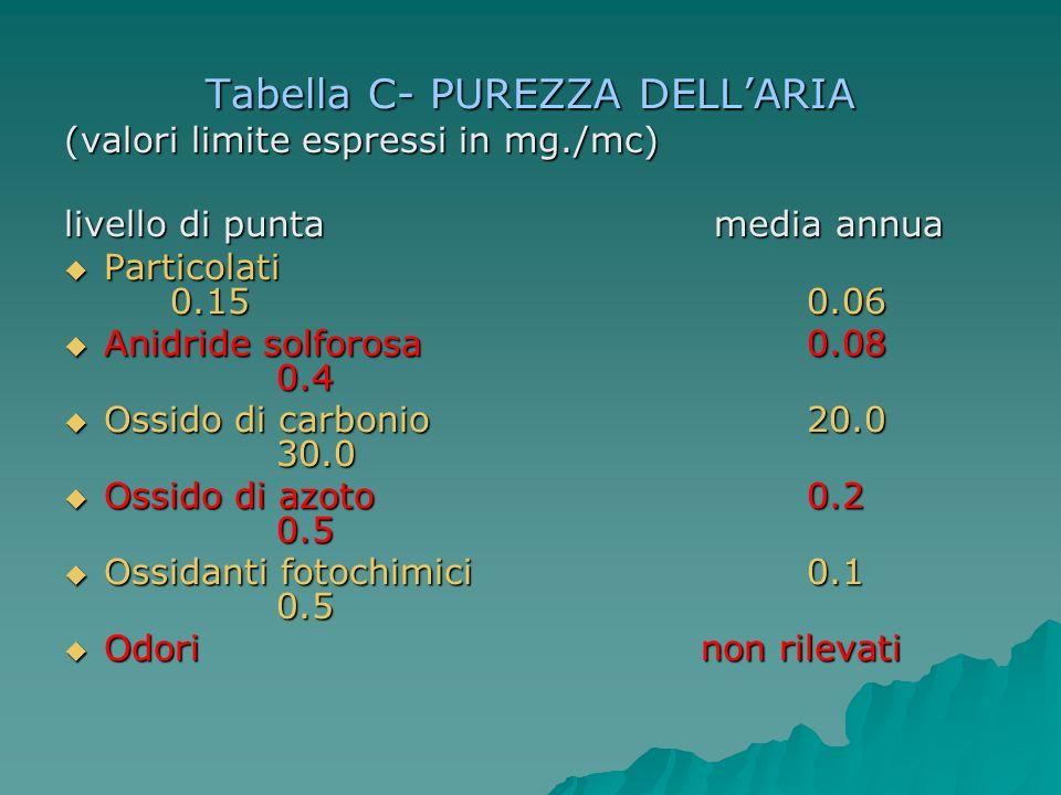 Tabella C- PUREZZA DELLARIA (valori limite espressi in mg./mc) livello di punta media annua Particolati 0.15 0.06 Particolati 0.15 0.06 Anidride solfo