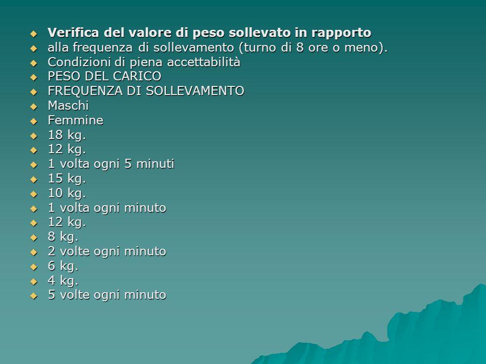 Verifica del valore di peso sollevato in rapporto Verifica del valore di peso sollevato in rapporto alla frequenza di sollevamento (turno di 8 ore o m