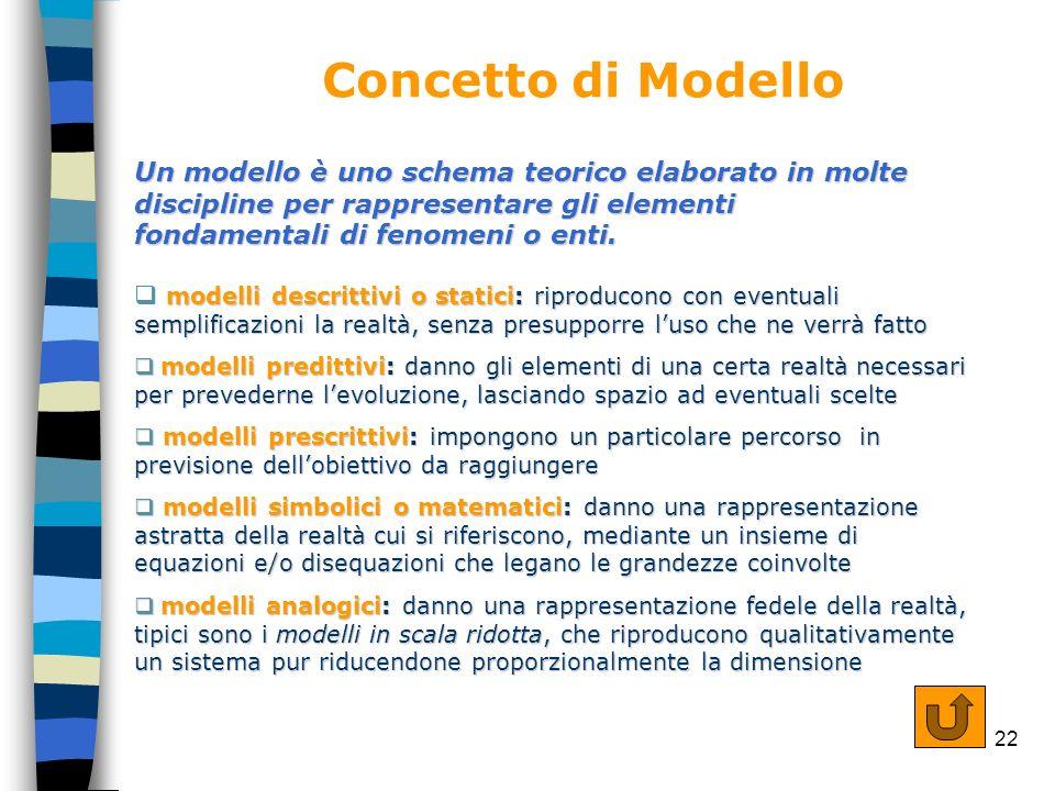 22 Concetto di Modello Un modello è uno schema teorico elaborato in molte discipline per rappresentare gli elementi fondamentali di fenomeni o enti. m