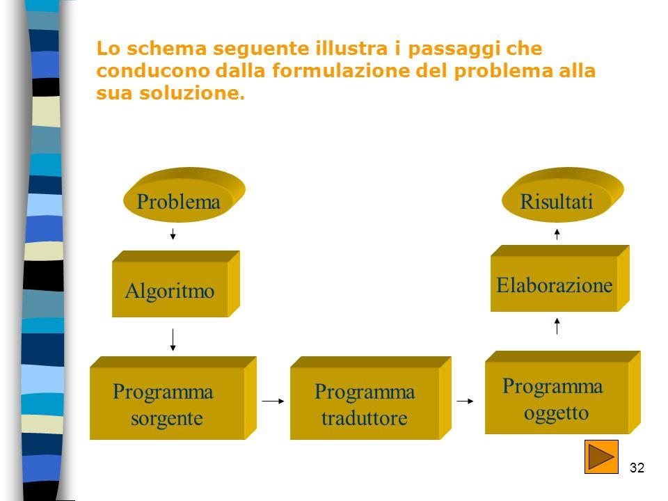 32 Lo schema seguente illustra i passaggi che conducono dalla formulazione del problema alla sua soluzione. Problema Algoritmo Programma sorgente Prog
