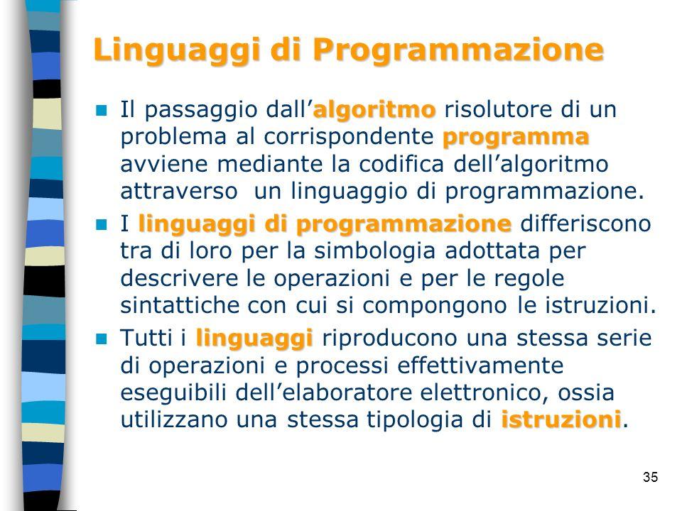 35 Linguaggi di Programmazione algoritmo programma Il passaggio dallalgoritmo risolutore di un problema al corrispondente programma avviene mediante l