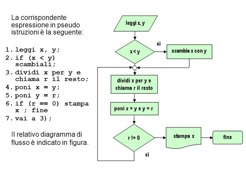 Il relativo diagramma di flusso è indicato in figura. La corrispondente espressione in pseudo istruzioni è la seguente: 1.leggi x, y; 2.if (x < y) sca