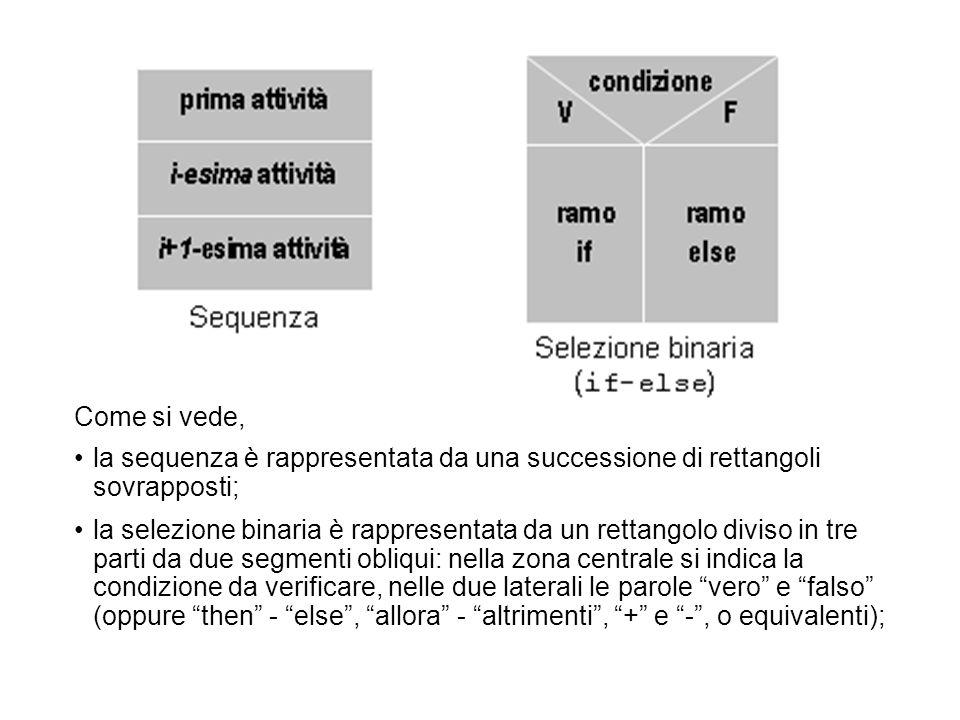 Come si vede, la sequenza è rappresentata da una successione di rettangoli sovrapposti; la selezione binaria è rappresentata da un rettangolo diviso i
