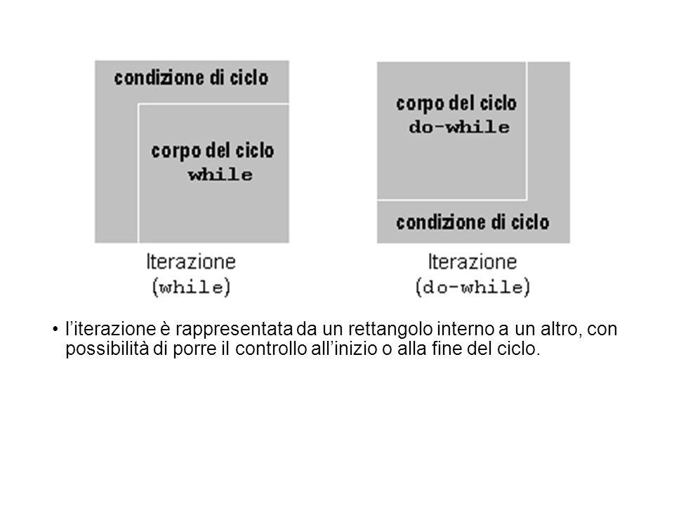 literazione è rappresentata da un rettangolo interno a un altro, con possibilità di porre il controllo allinizio o alla fine del ciclo.