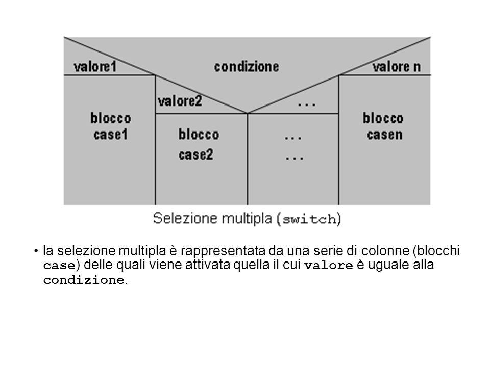 la selezione multipla è rappresentata da una serie di colonne (blocchi case ) delle quali viene attivata quella il cui valore è uguale alla condizione
