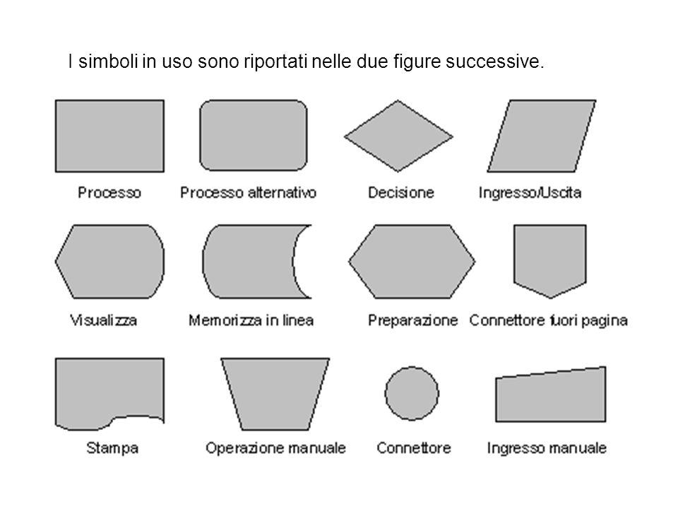 I simboli in uso sono riportati nelle due figure successive.