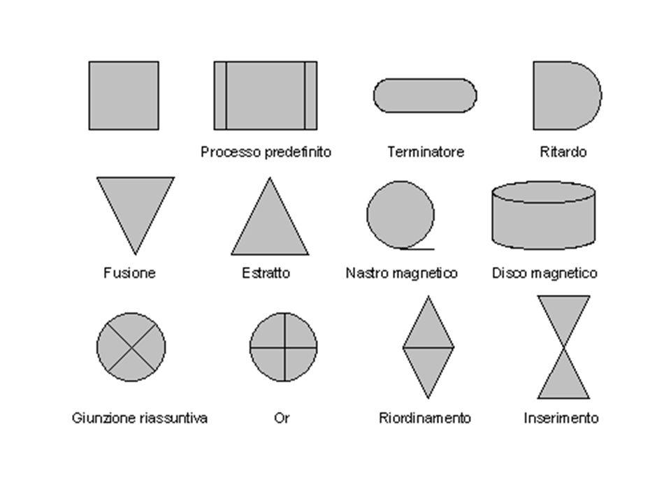 La figura successiva riporta un semplice diagramma di flusso, che indica la sequenza di passi necessari per calcolare il prodotto 2*3 e visualizzarne il risultato.