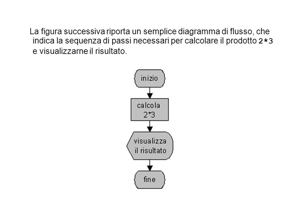 La figura successiva riporta un semplice diagramma di flusso, che indica la sequenza di passi necessari per calcolare il prodotto 2*3 e visualizzarne