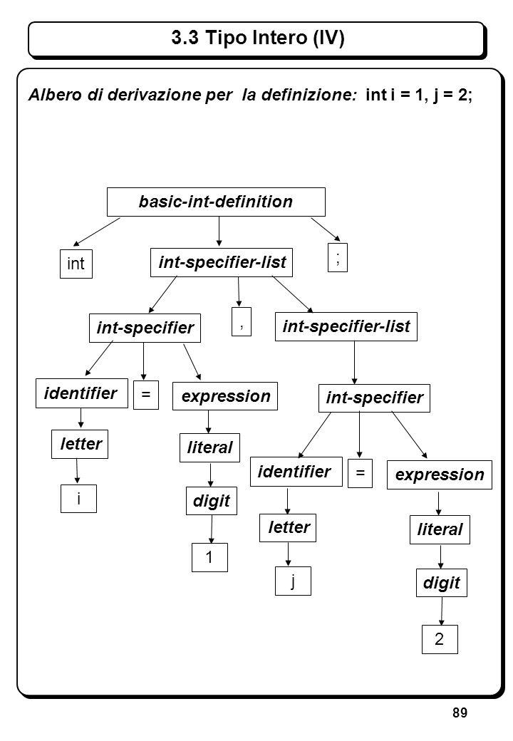 89 3.3 Tipo Intero (IV) int-specifier-list basic-int-definition identifier int-specifier Albero di derivazione per la definizione: int i = 1, j = 2; i