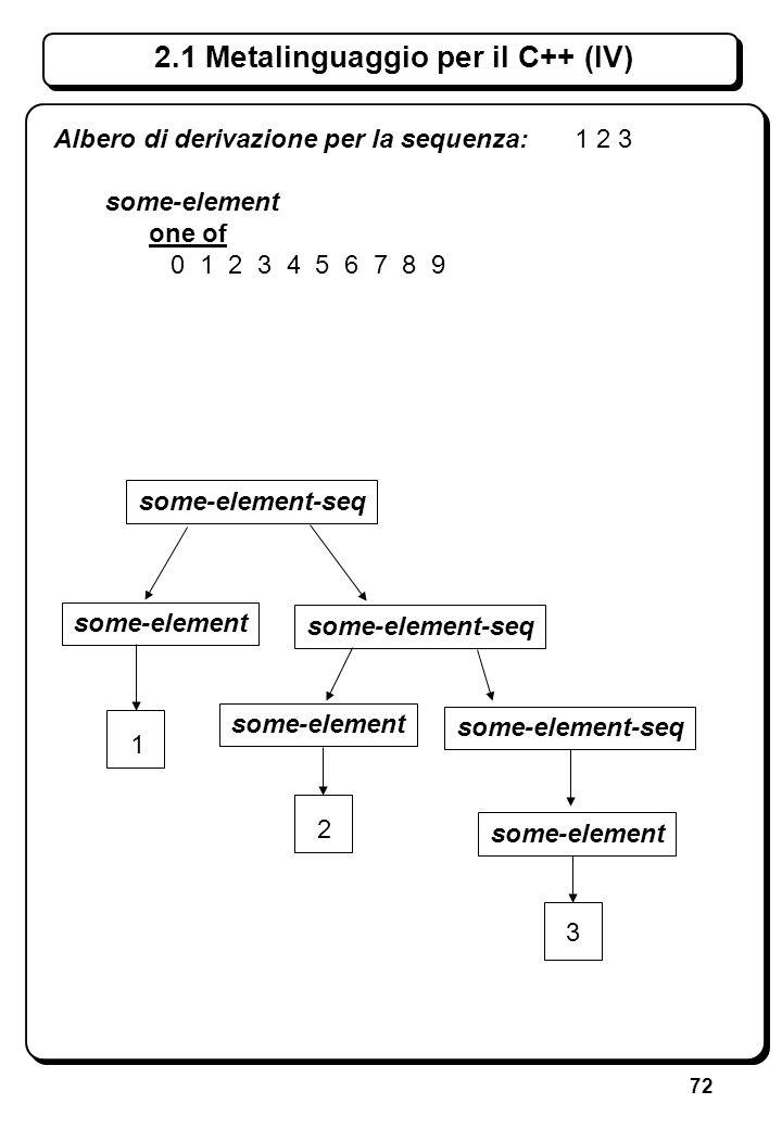 72 2.1 Metalinguaggio per il C++ (IV) some-element-seq some-element some-element-seq some-element some-element-seq some-element 1 2 3 Albero di deriva