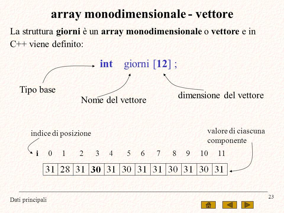 Dati principali 23 La struttura giorni è un array monodimensionale o vettore e in C++ viene definito: int giorni [12] ; i 0 1 2 3 4 5 6 7 8 9 10 11 ar