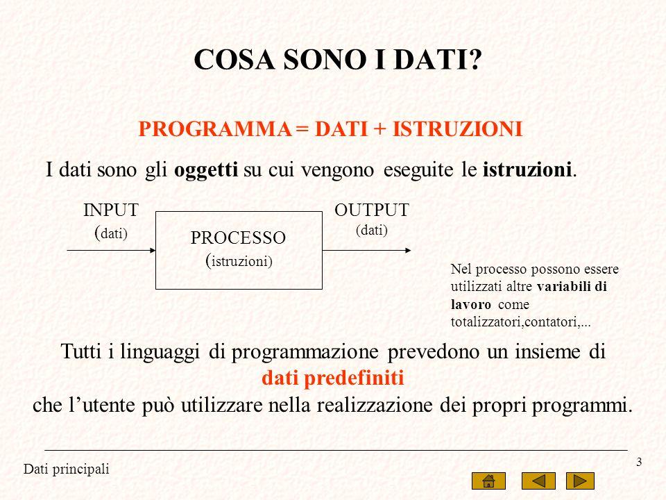 Dati principali 3 COSA SONO I DATI? PROGRAMMA = DATI + ISTRUZIONI I dati sono gli oggetti su cui vengono eseguite le istruzioni. Tutti i linguaggi di