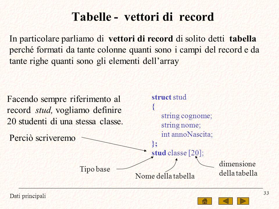 Dati principali 33 struct stud { string cognome; string nome; int annoNascita; }; stud classe [20]; In particolare parliamo di vettori di record di so