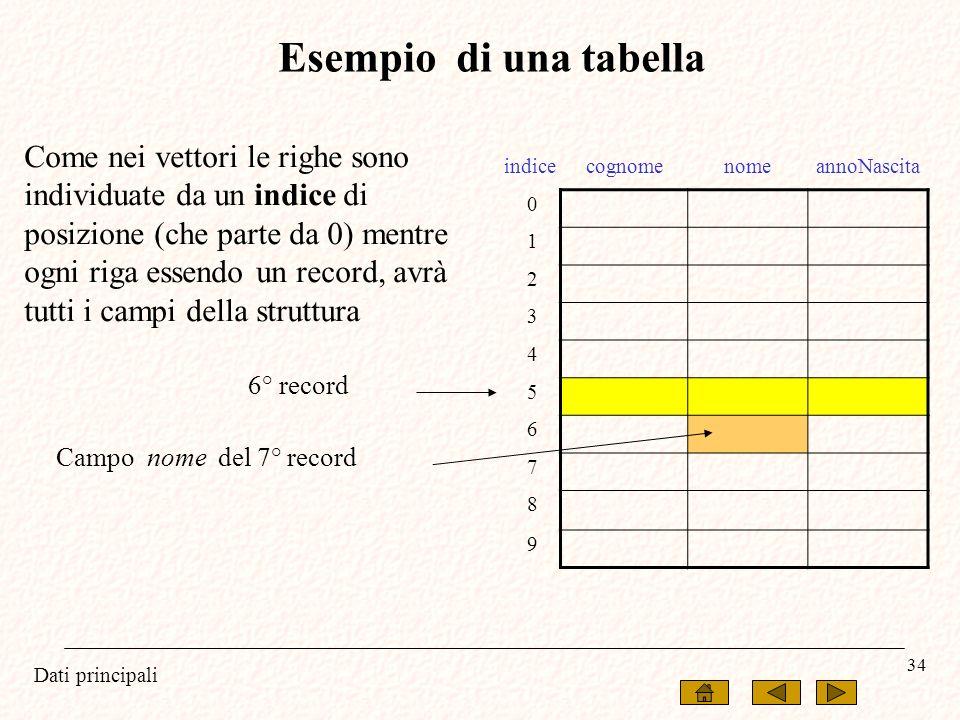 Dati principali 34 Esempio di una tabella indicecognomenomeannoNascita 0 1 2 3 4 5 6 7 8 9 Come nei vettori le righe sono individuate da un indice di
