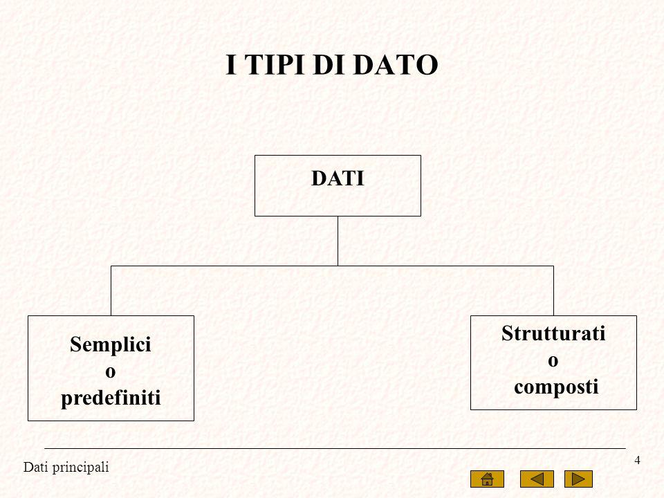 Dati principali 4 DATI Semplici o predefiniti Strutturati o composti I TIPI DI DATO