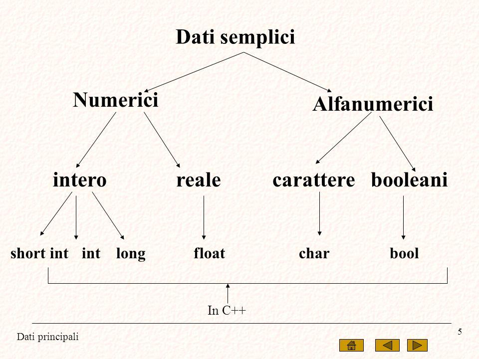 Dati principali 5 Dati semplici short int int long float char bool Numerici Alfanumerici intero realecarattere booleani In C++