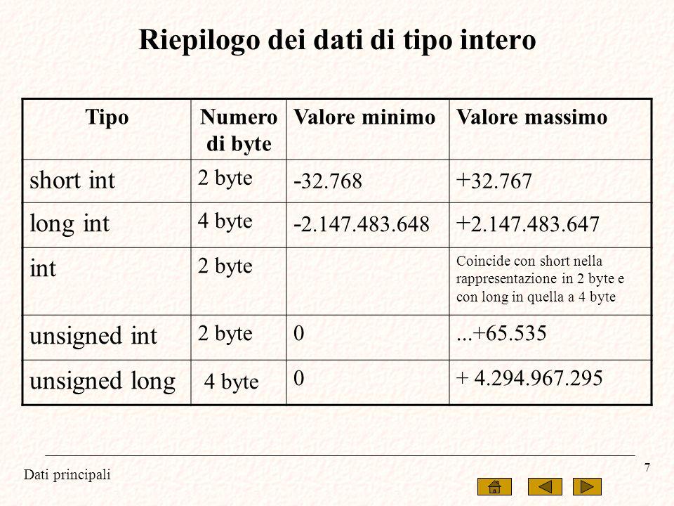 Dati principali 7 Riepilogo dei dati di tipo intero TipoNumero di byte Valore minimoValore massimo short int 2 byte - 32.768 + 32.767 long int 4 byte