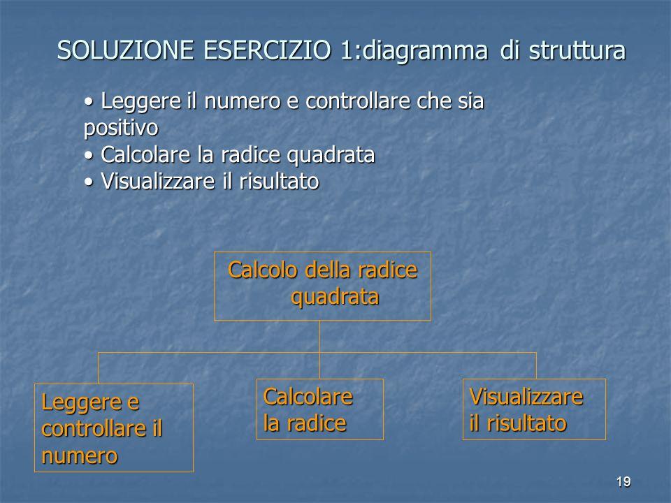 19 SOLUZIONE ESERCIZIO 1:diagramma di struttura Calcolo della radice quadrata Leggere il numero e controllare che sia positivo Leggere il numero e controllare che sia positivo Calcolare la radice quadrata Calcolare la radice quadrata Visualizzare il risultato Visualizzare il risultato Leggere e controllare il numero Calcolare la radice Visualizzare il risultato