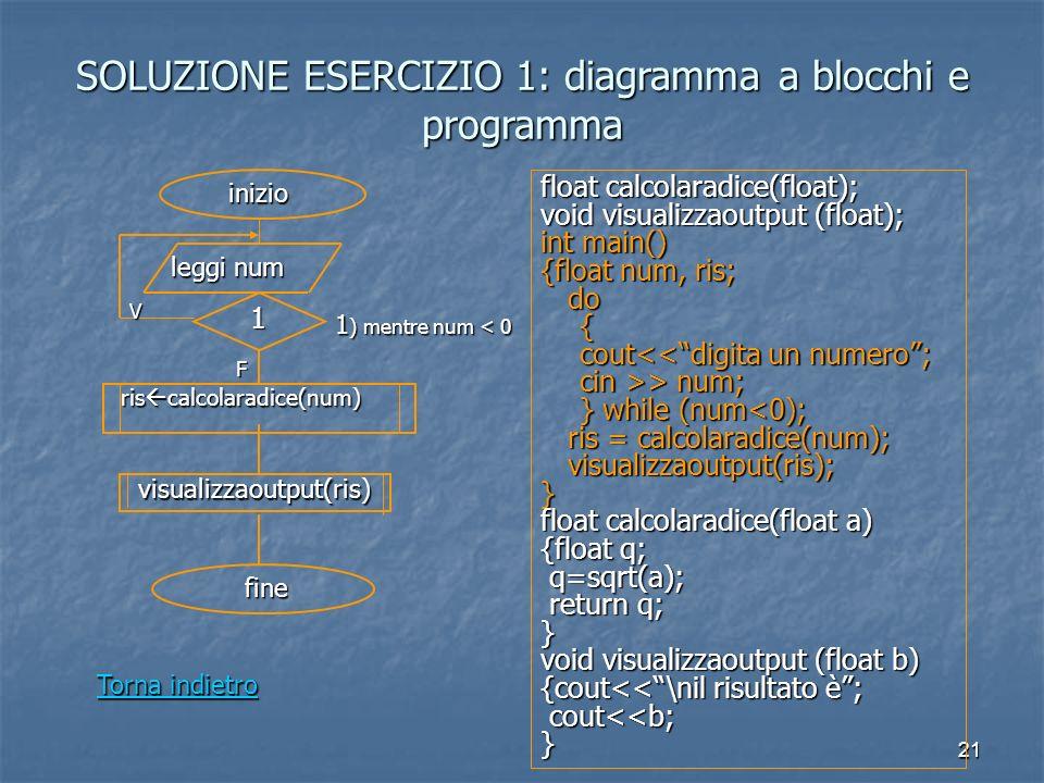 21 SOLUZIONE ESERCIZIO 1: diagramma a blocchi e programma leggi num 1 1 ) mentre num < 0 ris calcolaradice(num) ris calcolaradice(num) visualizzaoutput(ris) inizio fine float calcolaradice(float); void visualizzaoutput (float); int main() {float num, ris; do do{ cout<<digita un numero; cin >> num; } while (num<0); ris = calcolaradice(num); ris = calcolaradice(num); visualizzaoutput(ris); visualizzaoutput(ris);} float calcolaradice(float a) {float q; q=sqrt(a); q=sqrt(a); return q; return q;} void visualizzaoutput (float b) {cout<<\nil risultato è; cout<<b; cout<<b;} Torna indietro Torna indietroV F