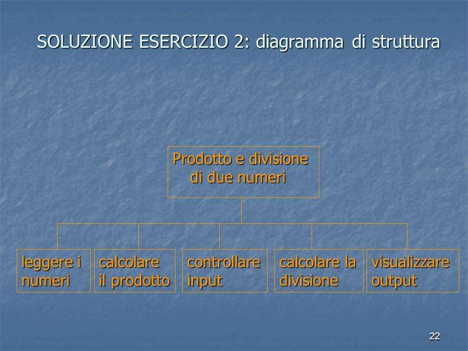 22 SOLUZIONE ESERCIZIO 2: diagramma di struttura Prodotto e divisione di due numeri leggere i numeri calcolare il prodotto calcolare la divisione visualizzare output controllare input