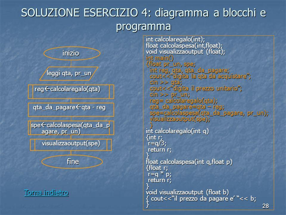 28 SOLUZIONE ESERCIZIO 4: diagramma a blocchi e programma leggi qta, pr_un qta_da_pagare qta - reg qta_da_pagare qta - reg visualizzaoutput(spe) inizio fine int calcolaregalo(int); float calcolaspesa(int,float); void visualizzaoutput (float); int main() {float pr_un, spe; int reg, qta, qta_da_pagare; int reg, qta, qta_da_pagare; cout<<digita la qta da acquistare; cout<<digita la qta da acquistare; cin >> qta; cin >> qta; cout<<digita il prezzo unitario; cout<<digita il prezzo unitario; cin >> pr_un; cin >> pr_un; reg= calcolaregalo(qta); reg= calcolaregalo(qta); qta_da_pagare=qta – reg; qta_da_pagare=qta – reg; spe=calcolaspesa(qta_da_pagare, pr_un); spe=calcolaspesa(qta_da_pagare, pr_un); visualizzaoutput(spe); visualizzaoutput(spe); } int calcolaregalo(int q) {int r; r=q/3; r=q/3; return r; return r;} float calcolaspesa(int q,float p) {float r; r=q * p; r=q * p; return r; return r;} void visualizzaoutput (float b) { cout<<il prezzo da pagare e << b; } reg calcolaregalo(qta) reg calcolaregalo(qta) spe calcolaspesa(qta_da_p agare, pr_un) Torna indietro Torna indietro