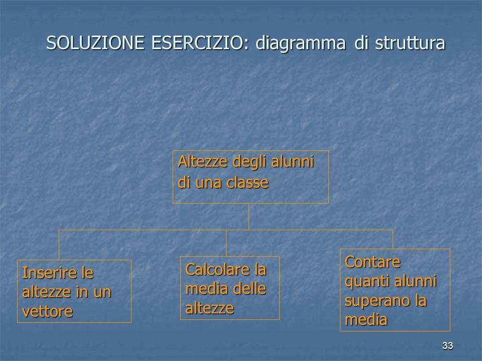 33 SOLUZIONE ESERCIZIO: diagramma di struttura Altezze degli alunni di una classe Inserire le altezze in un vettore Calcolare la media delle altezze Contare quanti alunni superano la media