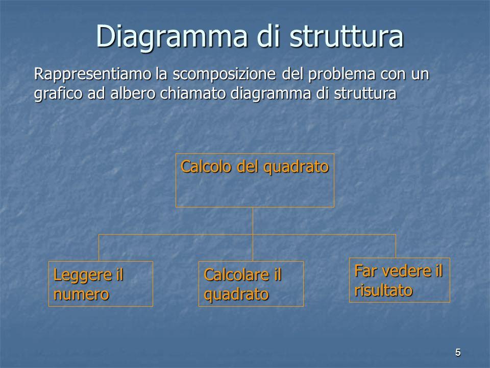 5 Diagramma di struttura Calcolo del quadrato Leggere il numero Calcolare il quadrato Far vedere il risultato Rappresentiamo la scomposizione del problema con un grafico ad albero chiamato diagramma di struttura