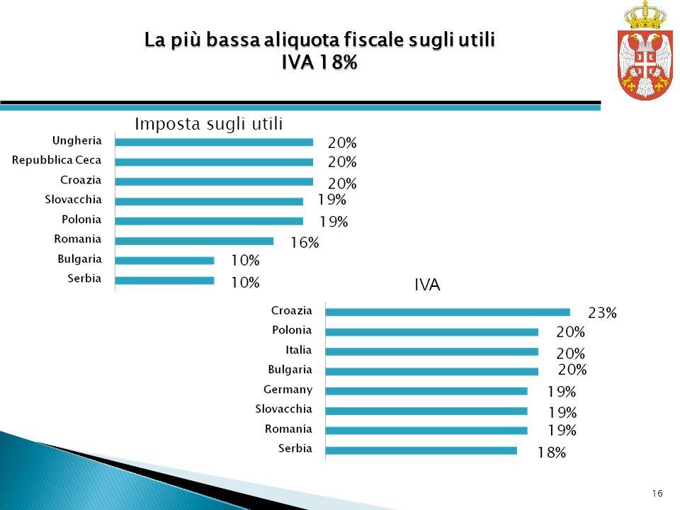 La più bassa aliquota fiscale sugli utili IVA 18% IVA Imposta sugli utili 16
