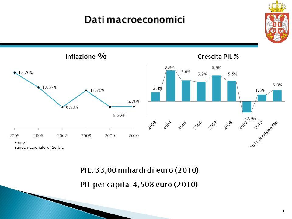 Crescita PIL % Inflazione % PIL: 33,00 miliardi di euro (2010) PIL per capita: 4,508 euro (2010) Dati macroeconomici Fonte: Banca nazionale di Serbia