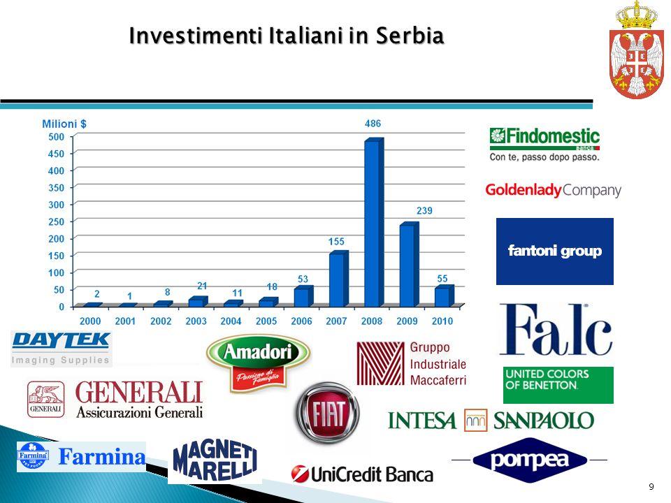 Investimenti Italiani in Serbia 9