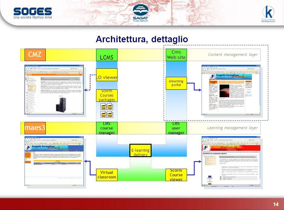 14 Architettura, dettaglio Content management layer CMZ Learning management layer maes3 LCMS Cms Web site LO viewer Scorm Courses packages LMS course