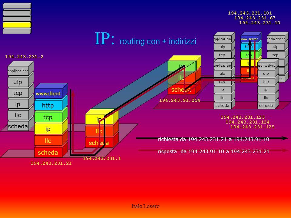 Italo Losero IP routing: esempio Atigianelli murialdo CDN rete gestione interbusiness altre reti interbusiness SEA-bone GARR-NIR E - bone