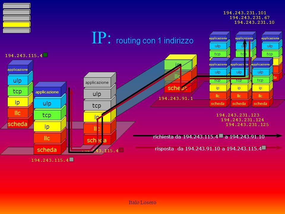 Italo Losero IP: routing con + indirizzi scheda llc ip tcp ulp applicazione scheda llc ip tcp http wwwclient scheda llc ip 194.243.231.1 194.243.231.21 194.243.231.2 scheda llc ip scheda llc ip tcp ulp applicazione scheda llc ip tcp http www server scheda llc ip tcp ulp applicazione scheda llc ip tcp ulp applicazione scheda llc ip tcp ulp applicazione 194.243.91.254 194.243.231.123 194.243.231.124 194.243.231.125 194.243.231.101 194.243.231.67 194.243.231.10 richiesta da 194.243.231.21 a 194.243.91.10 risposta da 194.243.91.10 a 194.243.231.21