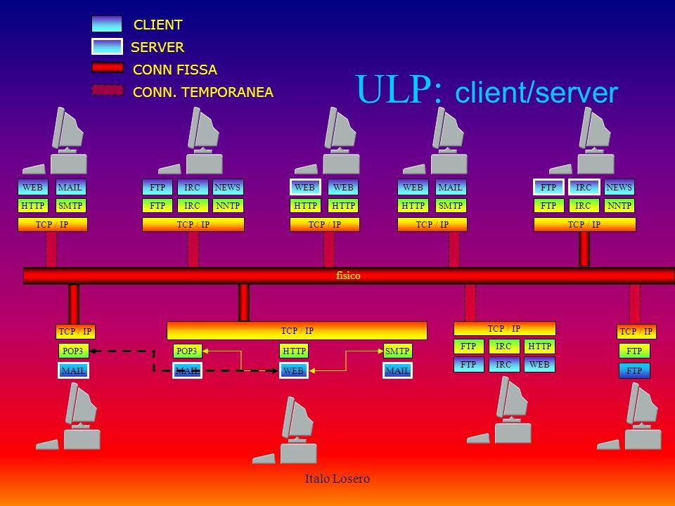 Italo Losero TCP: funzioni protocollo orientato alla connessione responsabile trasferimento end-to-end segnali di riconoscimento e conferma ritrasmissione dei dati errati cancellazione dei doppioni risequenziamento dei datagrammi funzionamento a flusso di dati