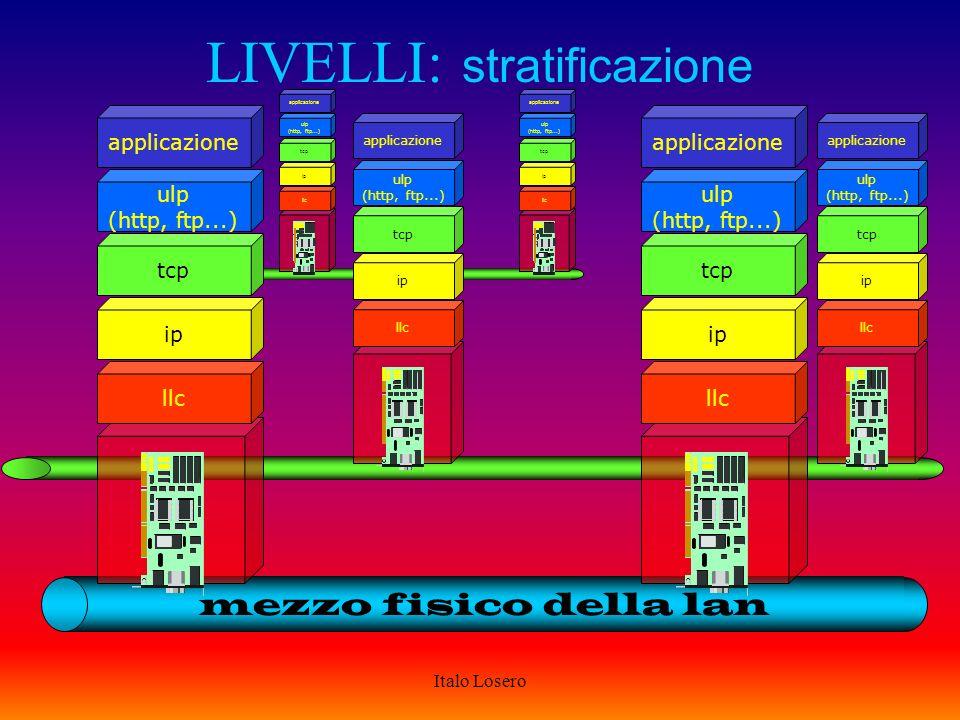 Italo Losero LAN: controllo del livello logico ogni LAN ha un sistema per assegnare un indirizzo IP ad ogni indirizzo fisico lindirizzamento può essere statico o dinamico lassegnazione degli indirizzi IP può avvenire in modo dinamico con DHCP (Domain Host Configuration Protocol)