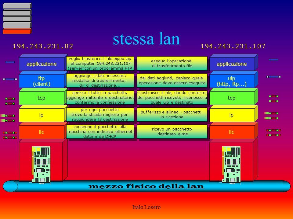 Italo Losero LIVELLI: ad ognuno il suo llc ip tcp ulp (http, ftp...) applicazione assegna i pacchetti ad una certa macchina di questa rete spedisce i pacchetti nella rete trovando la strada migliore spezza il tutto in tanti pacchetti, inserisce mittente e destinatario, controlla che tutti i pacchetti siano arrivati aggiunge al file dati necessari per processarli utente: prendi questo file, invialo a 204.75.34.212