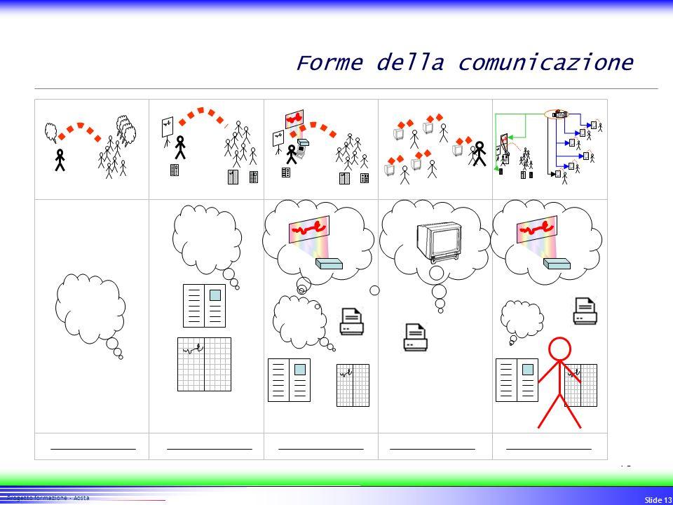 13 Progetto formazione - Aosta Slide 13 Forme della comunicazione